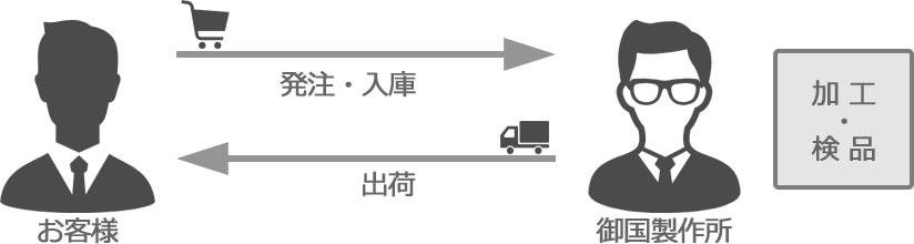 お取引の流れ_Step3